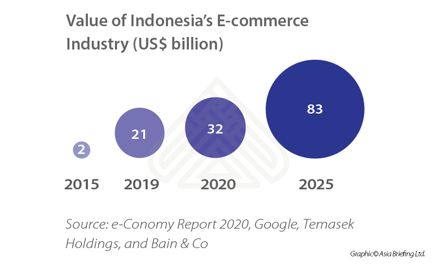 Nilai e-commerce di Indonesia - Industri - (Miliar dolar AS)