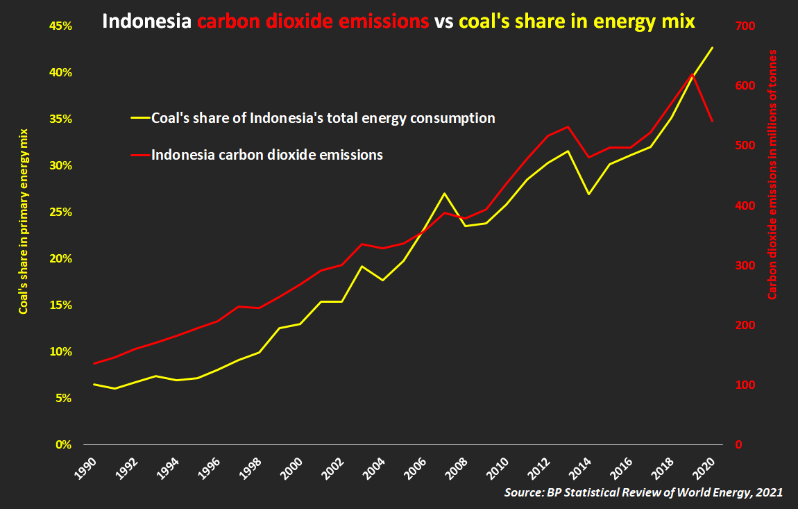 Emisi CO2 Indonesia versus porsi batubara dalam bauran energi