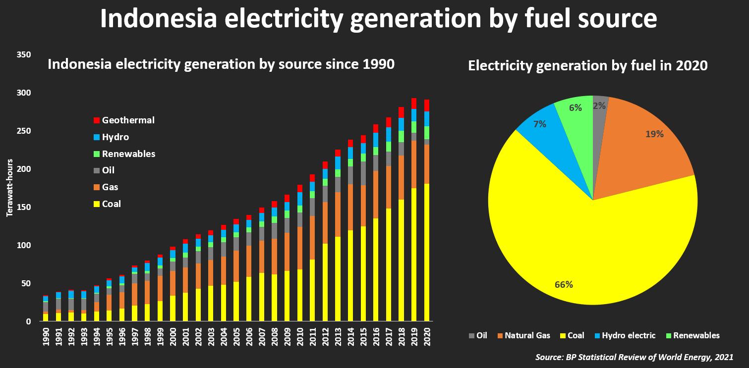 Pembangkit listrik di Indonesia berdasarkan sumber